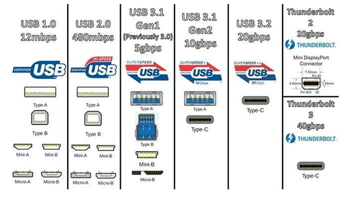 Как Wi-Fi 6 изменит Интернет и весь мир. В отличие от USB (usb rant 1)
