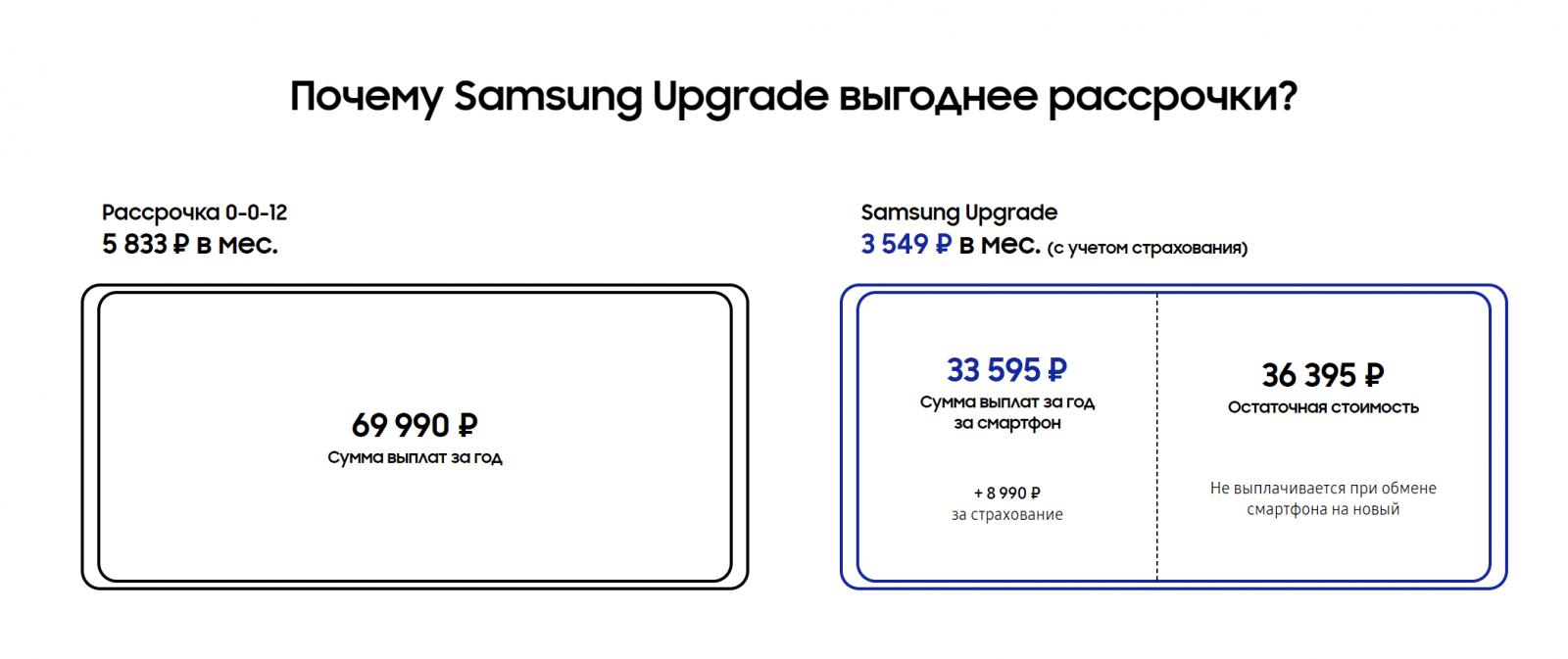 Samsung запустила в России программу Samsung Upgrade (12)
