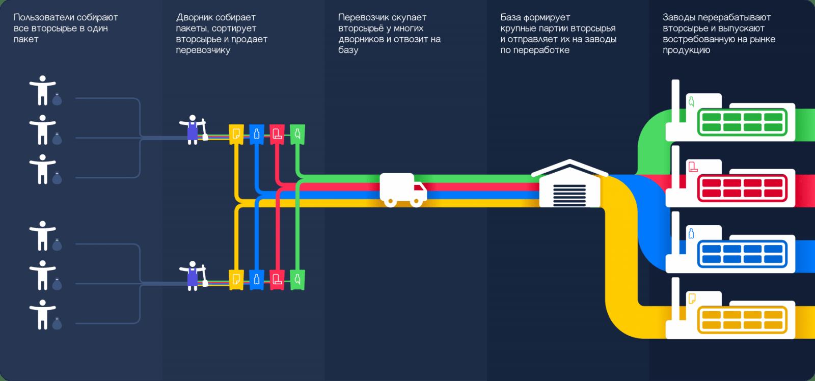 Sborbox. Как сортировать мусор (frame 2019 03 29t1)