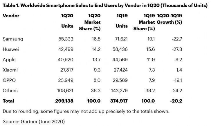 Глобальные продажи смартфонов в первом квартале упали на 20% из-за COVID-19 (gsmarena 001 9)