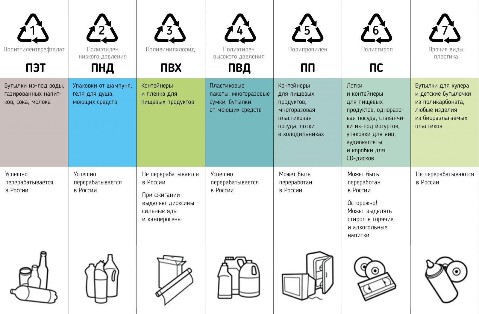Sborbox. Как сортировать мусор (infografika)