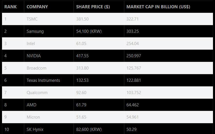 AMD обогнала Intel по стоимости акций (01 1)