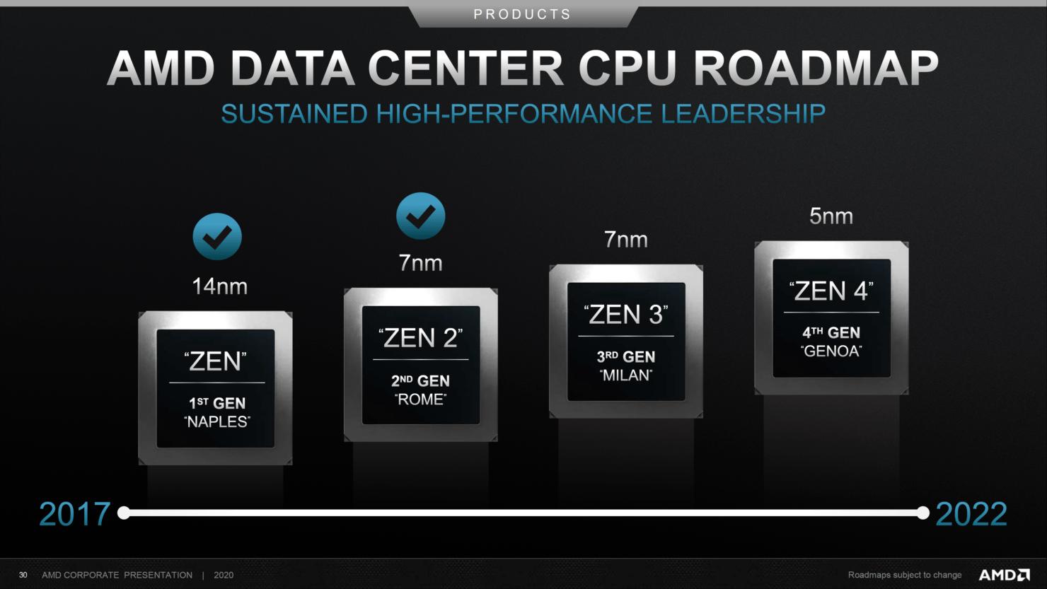 AMD планирует открыть продажи процессоров на архитектуре Zen 3 к концу года (amd data center cpu roadmap 2017 2022 1480x833 1)