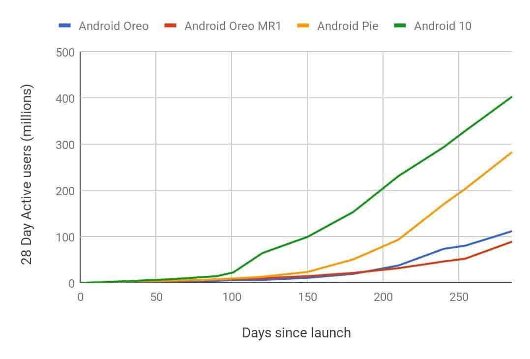 Android 10 стал самым быстрым обновлением в истории Android (android)