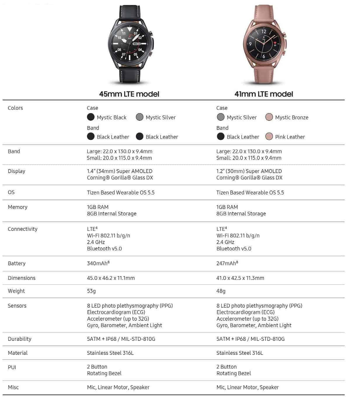 В сеть утекли рекламные материалы и изображения Samsung Galaxy Watch 3 (eenyl 0wsainvk4)