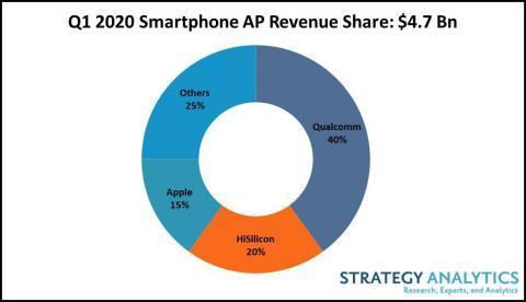 5G обеспечил рост выручки на мировом рынке процессоров для смартфонов (figure 1. q1 2020 smartphone ap revenue share total 4.7 bn)