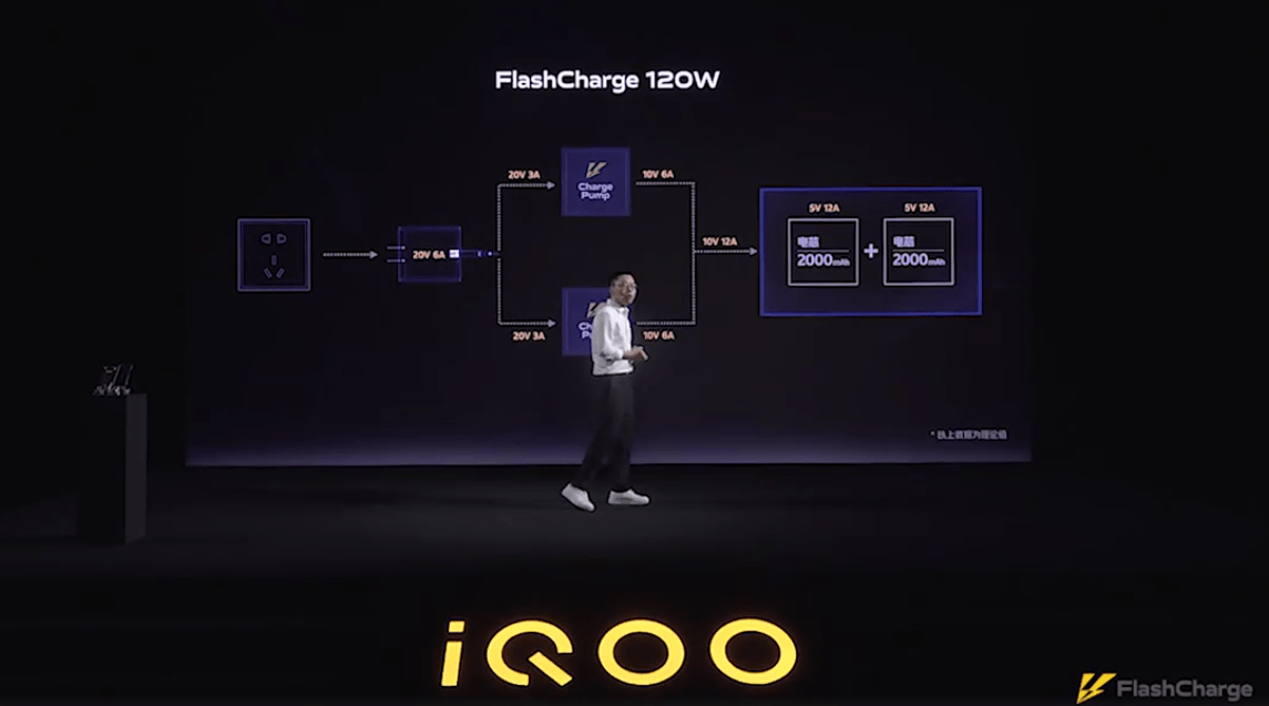 Представлена первая в мире быстрая зарядка 120 Вт (iqoo flashcharge 120w)