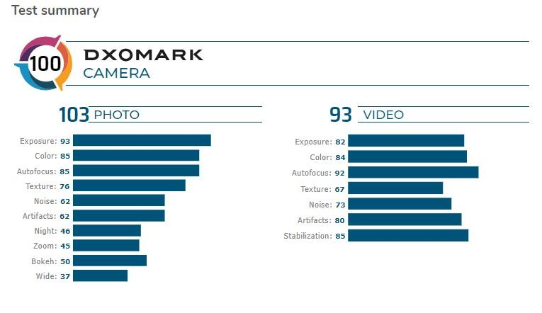 DxOMark: LG V60 ThinQ 5G не соответствует флагманам этого года (lg v60 thinq 5g)