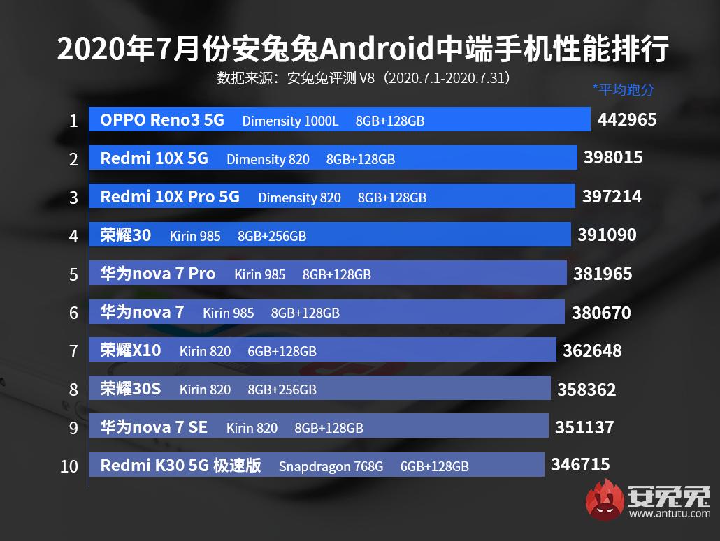 AnTuTu опубликовал рейтинг самых мощных смартфонов июля (1)