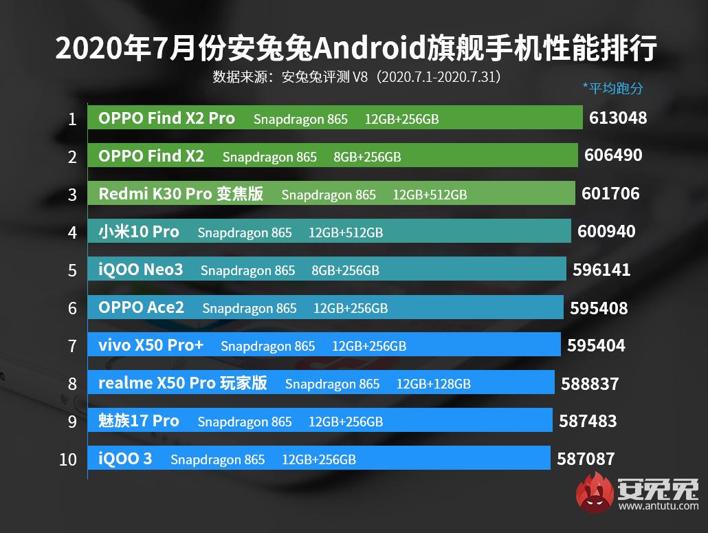 AnTuTu опубликовал рейтинг самых мощных смартфонов июля (20200803171442 61175)