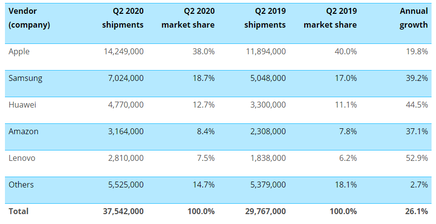 Спрос на планшеты значительно вырос во втором квартале 2020 года (canalys global tablet shipments q2 2020)