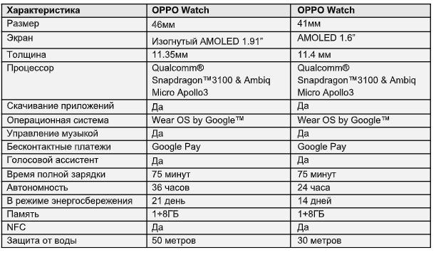 OPPO представила смарт-часы OPPO Watch в России (snimok 1)