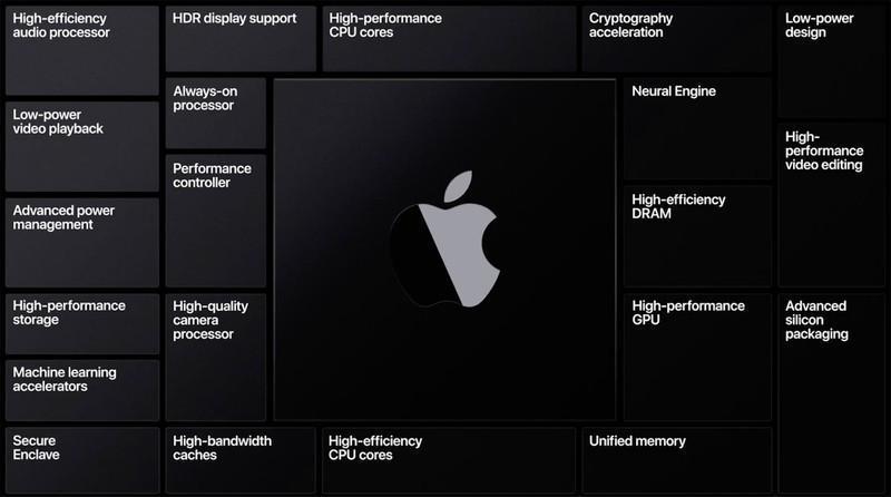 Всё, что Apple покажет 15 сентября: новые Apple Watch и iPad Air (applesiliconbenefits)