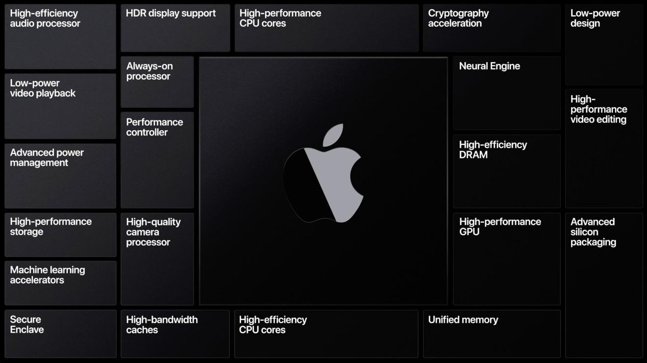 MacBook Pro 2020 может не получить Apple Silicon (1592935799 pochemu migracziya mac na apple silicon bolshe chem arm)