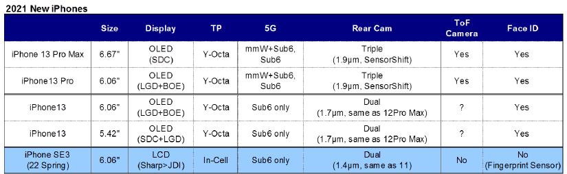 Подробности об iPhone 13 и новом iPhone SE утекли в сеть (EjU06tfWsAISUGd)