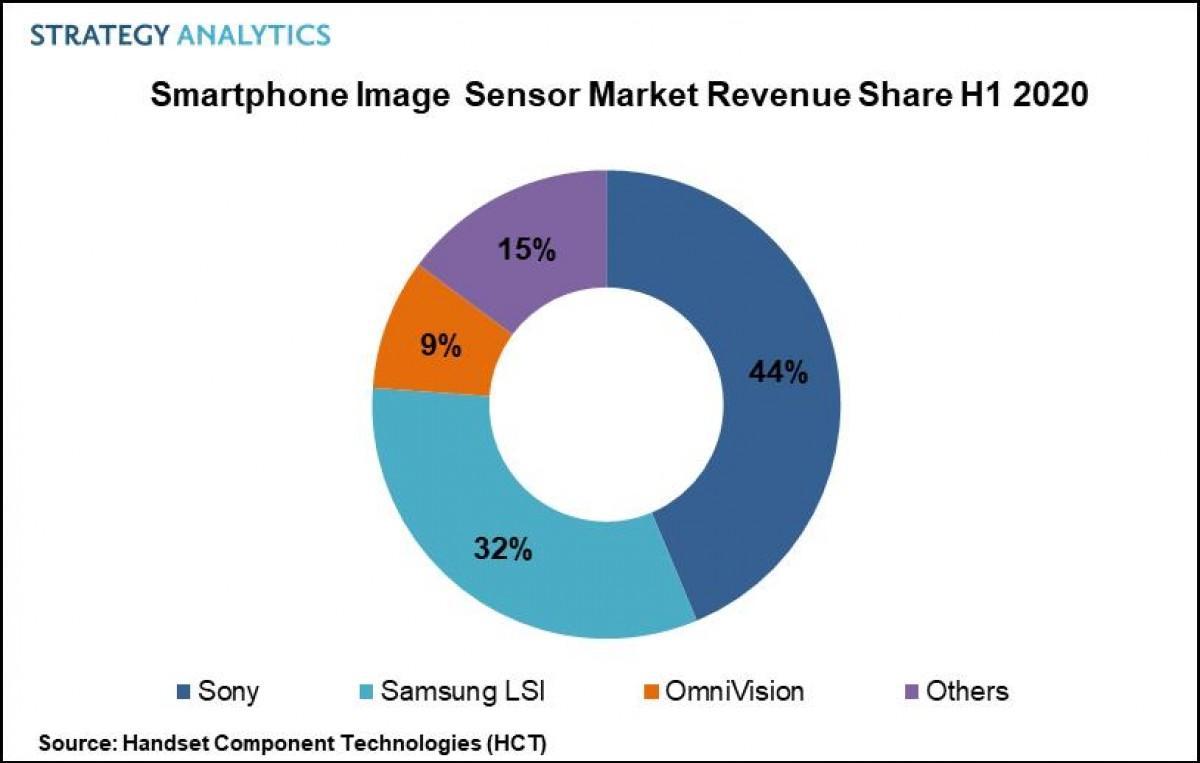 Рынок датчиков камер для смартфонов вырос на 15%, Sony остается лидером (gsmarena 001)