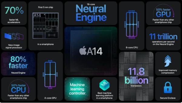 Apple iPhone 12 представлен официально (image 16)