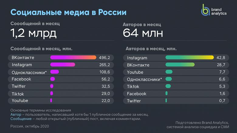В России Instagram впервые стал популярнее ВКонтакте (11 2020 01black h3 large)