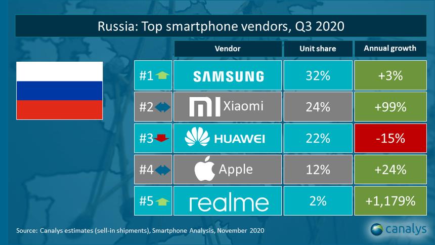 Xiaomi обошла Huawei по объёму отгрузок смартфонов в России (7ccd95a87de3f02660bd931e731ea8f31a367b69)