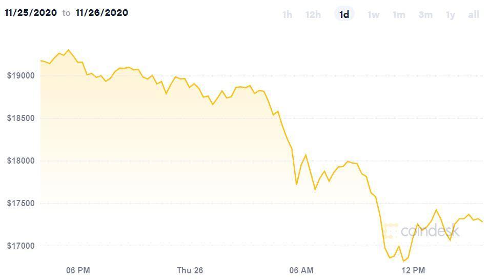 Bitcoin упал до $16 327,88: рекорд нескольких последних месяцев (Capture 7 large)