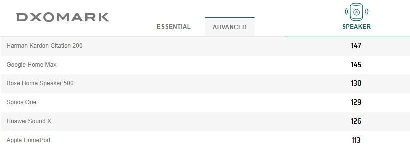 DxOMark протестировала самые популярные умные колонки. И даже Яндекс.Станцию (DxOMark Speaker Advanced)