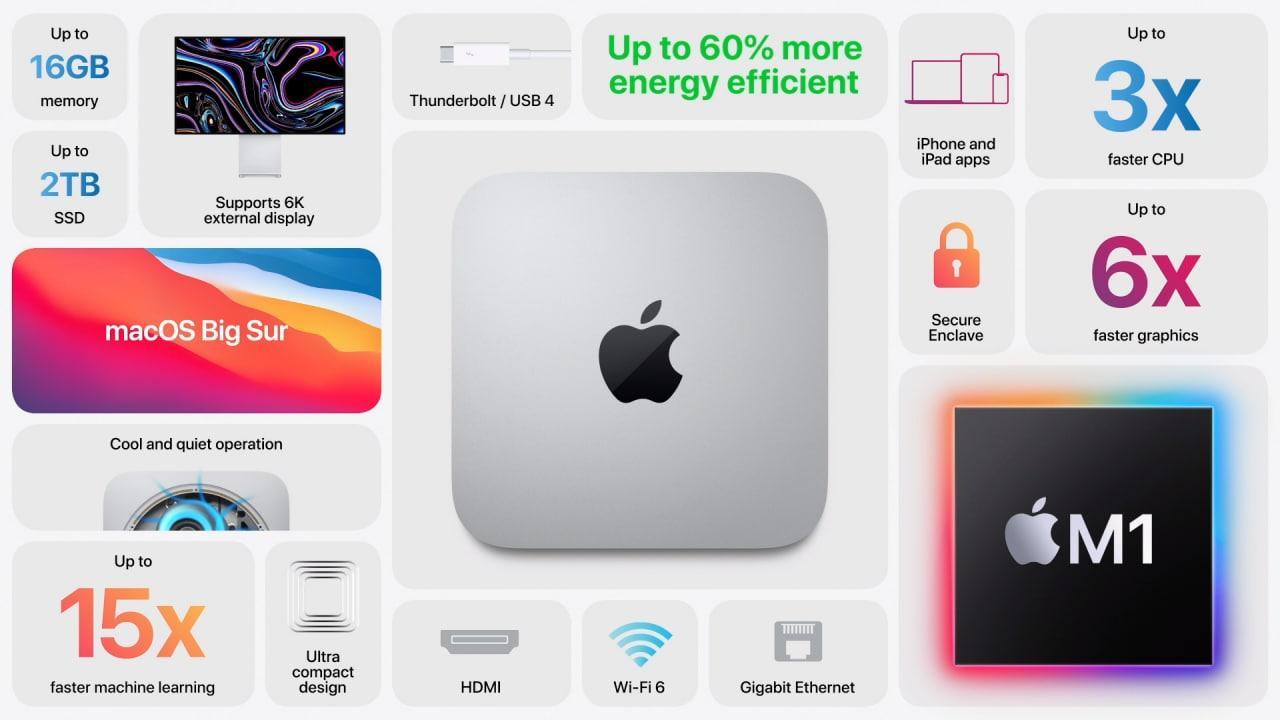 Apple представила новый Mac mini на базе процессора Apple M1 ()