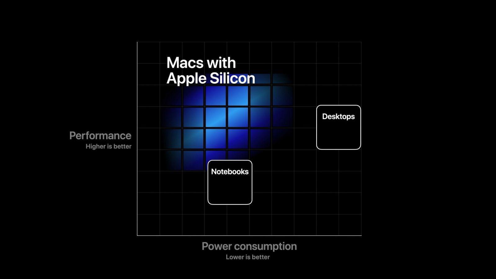Apple выпустит очень много MacBook с собственным процессором (Mac Apple Silicon)