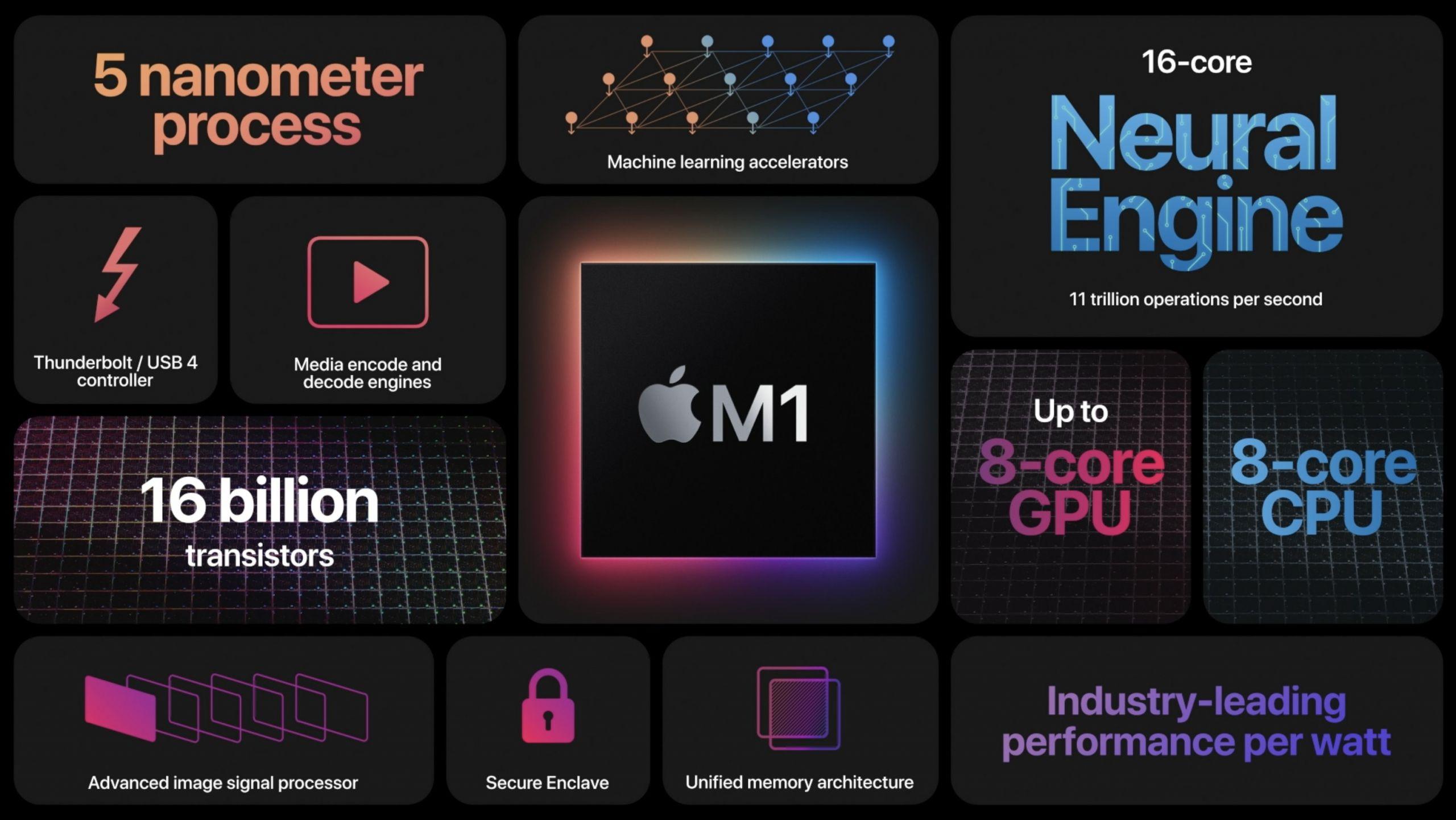 Samsung может стать производителем чипов Apple M1 (apple m1 2 scaled)