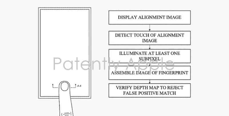 Apple получила патент на экран со встроенным сканером отпечатков пальцев (apple patent 1)