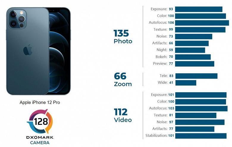 iPhone 12 Pro не попал в топ-3 рейтинга DxOMark ()