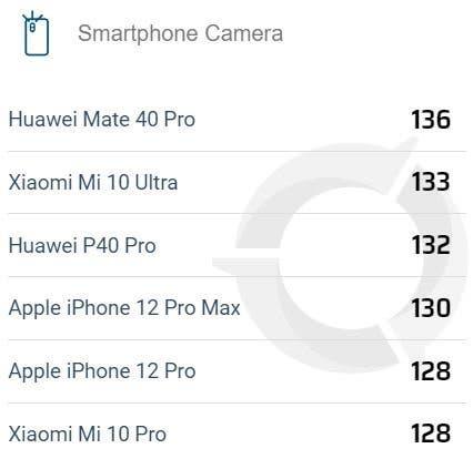 DxOMark: iPhone 12 Pro Max стал лучшим камерофоном Apple (iPhone 12 Pro Max DxoMark 1)