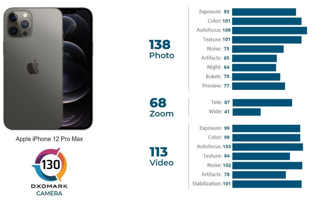 DxOMark: iPhone 12 Pro Max стал лучшим камерофоном Apple (iPhone 12 Pro Max DxoMark 3)