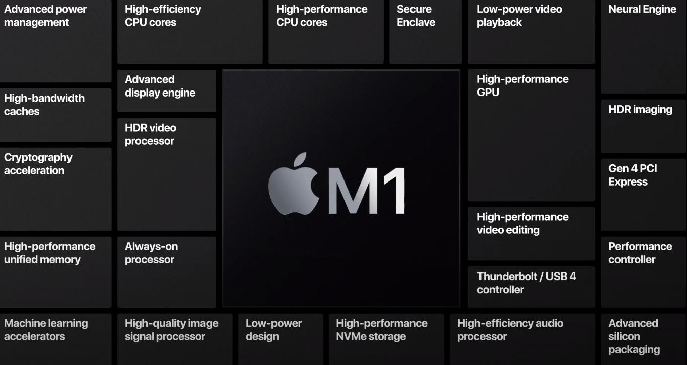 Apple сделала чип M1 для компьютеров Mac (image 3)