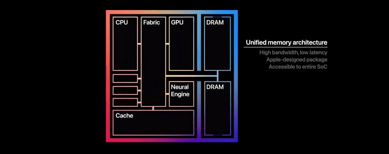 Apple сделала чип M1 для компьютеров Mac (image)