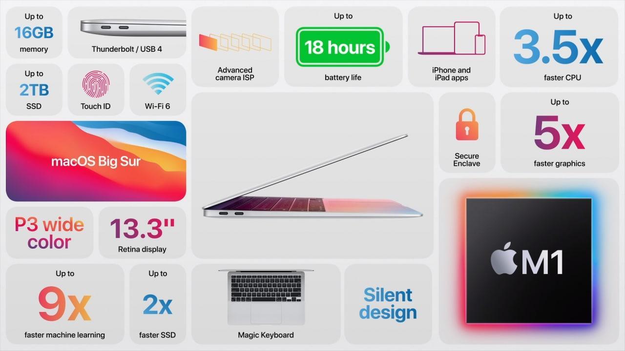 Apple сделала новый MacBook Air на базе процессора M1 (nvkKAfu o)