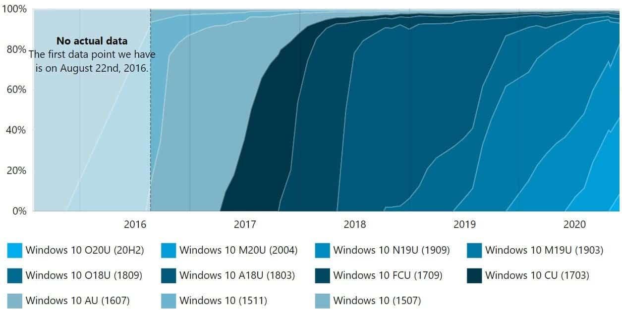 Версия Windows 10 20H2 быстро набирает популярность (windows 10 stats 1)