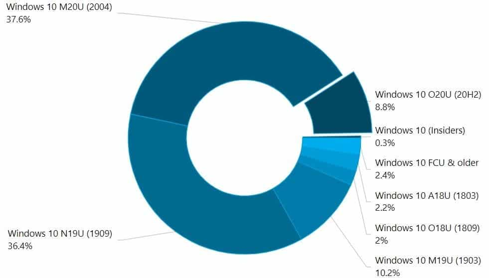 Версия Windows 10 20H2 быстро набирает популярность (windows 10 stats 2)