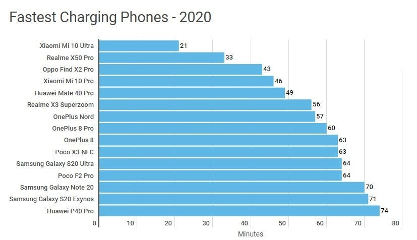 Объявлены смартфоны 2020 года с самой быстрой зарядкой (Screenshot 1 2)