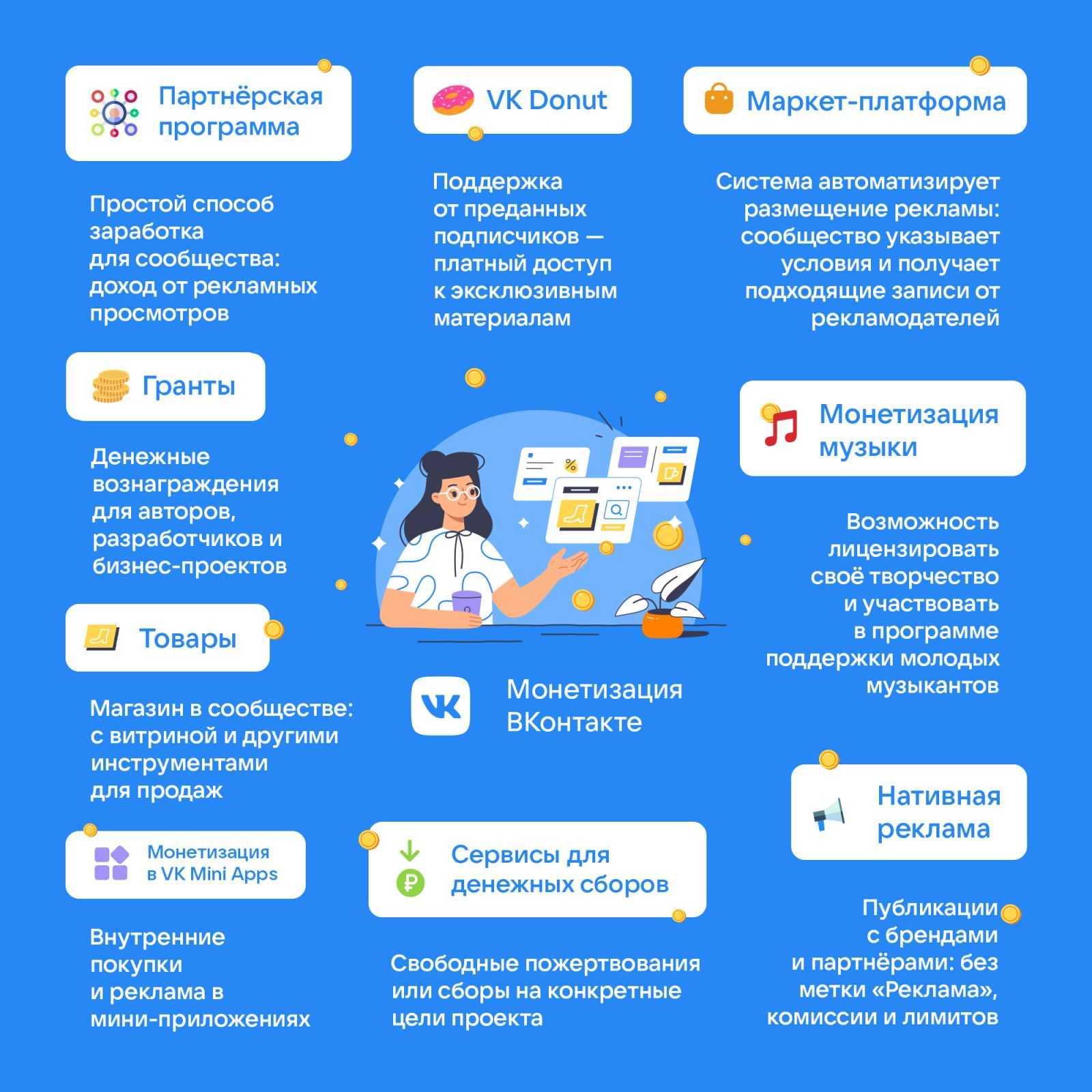 ВКонтакте представляет единую платформу монетизации (VK Monetization)