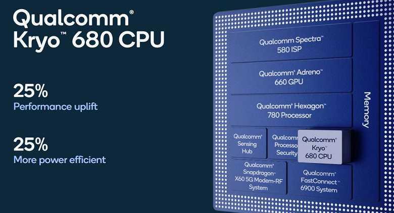 Qualcomm объявил характеристики процессора Snapdragon 888 (qual6 large)