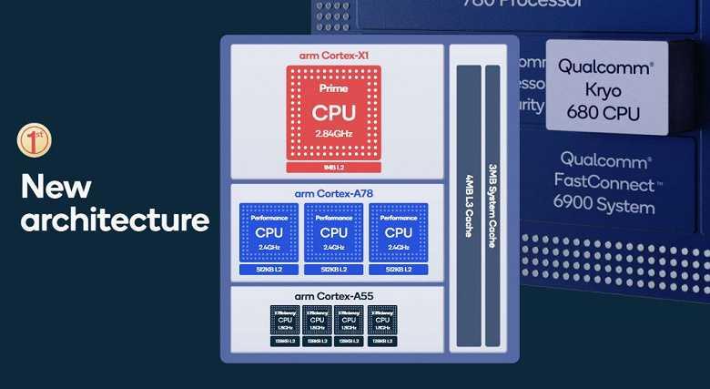 Qualcomm объявил характеристики процессора Snapdragon 888 (qual7 large)