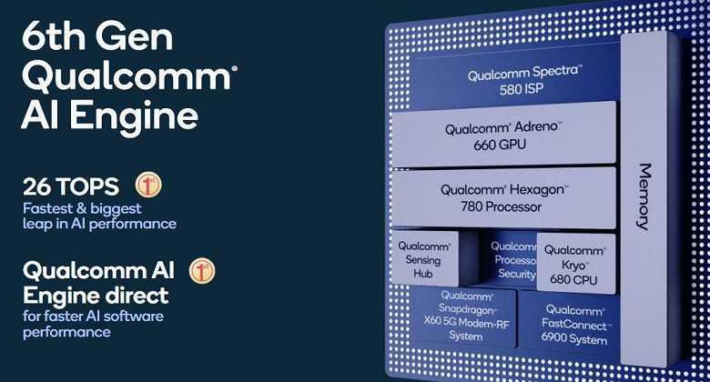 Qualcomm объявил характеристики процессора Snapdragon 888 (qual8 large)