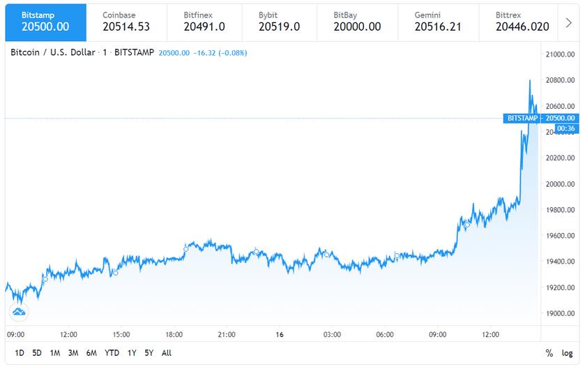 Впервые в истории цена биткоина перевалила за $20 000 ()