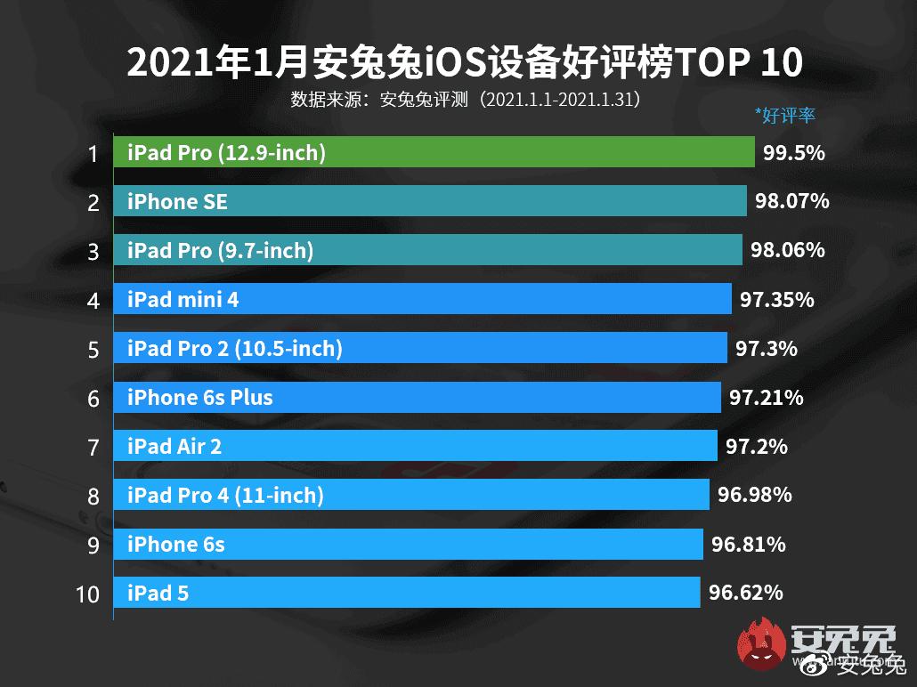 Пользователи iOS любят iPhone SE и iPhone 6s больше, чем современные смартфоны Apple (dd9e09ae5ac547298a0ded2d30c32eec)