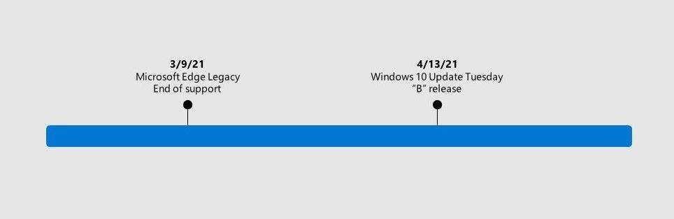 Microsoft автоматически удалит браузер Edge из Windows (edge)