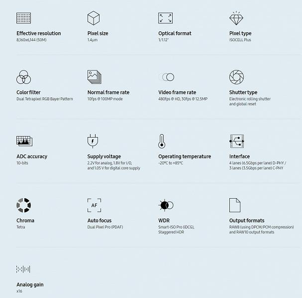 Samsung представила новый датчик изображения для флагманских смартфонов