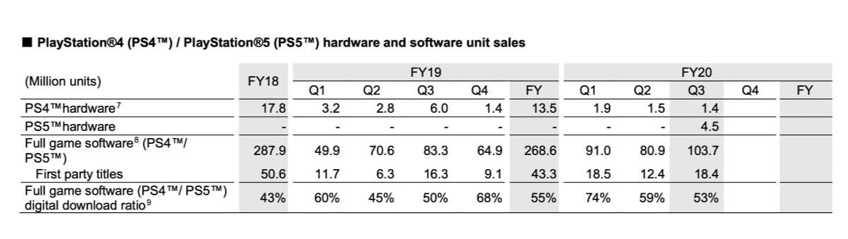 Sony продала 4,5 миллиона PlayStation 5 в прошлом году (ps5)