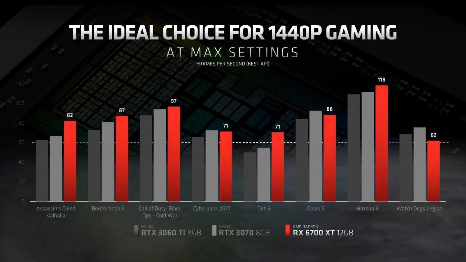 AMD представила свою новую видеокарту из семейства RDNA2 - Radeon RX 6700 XT (2 1)
