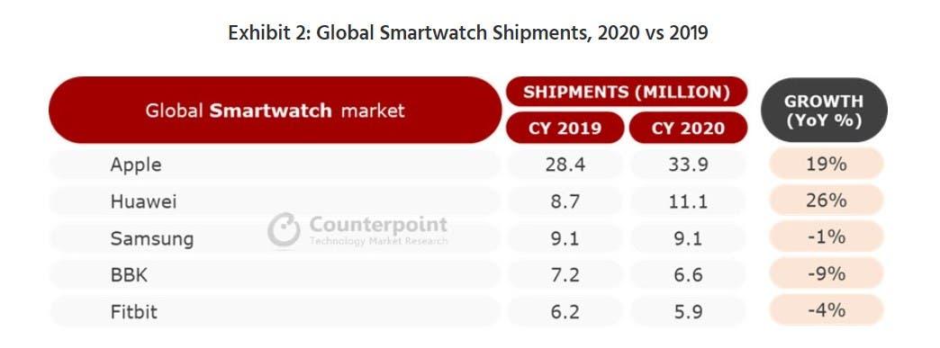 Рынок умных часов вырос всего на 1,5% в 2020 году (2 2 1)