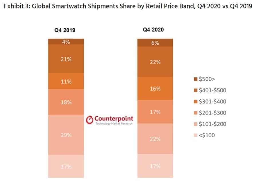 Рынок умных часов вырос всего на 1,5% в 2020 году (3 3)
